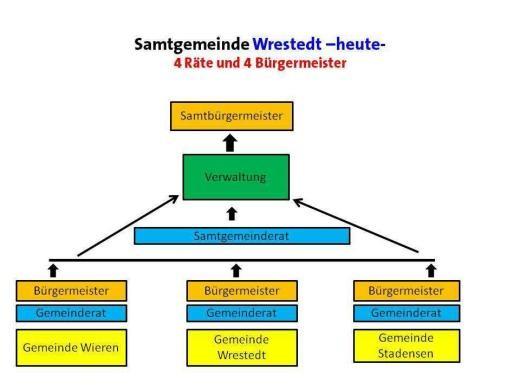 Sg Wrestedt 03-2010